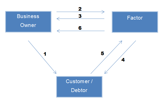 Corporate finance instrument single factoring and sales for Factor invoices explained