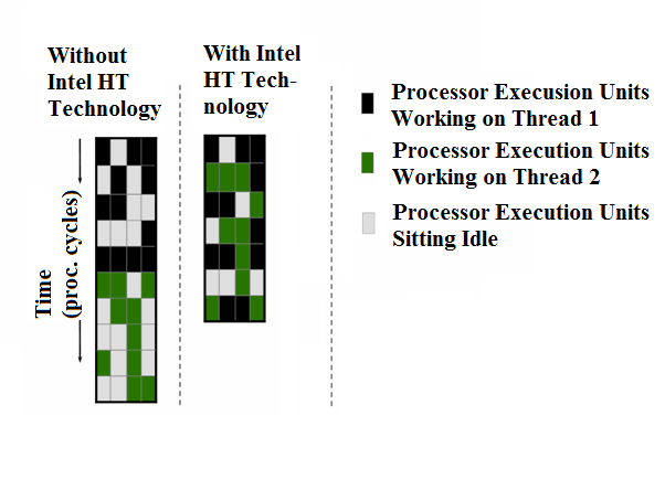 3.3. PROPERTIES FOR THE WESTMERE-EX ARCHITECTURE Figure 3.9: Westmere-EX Architecture MSR files. Figure 3.10: Pipeline with hyperthreading technology. Figure taken from [30].