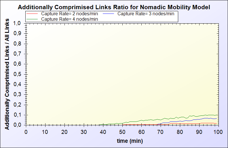 Performance Evaluation Additionally Compromised Links Ratio: It is a measure that shows how many