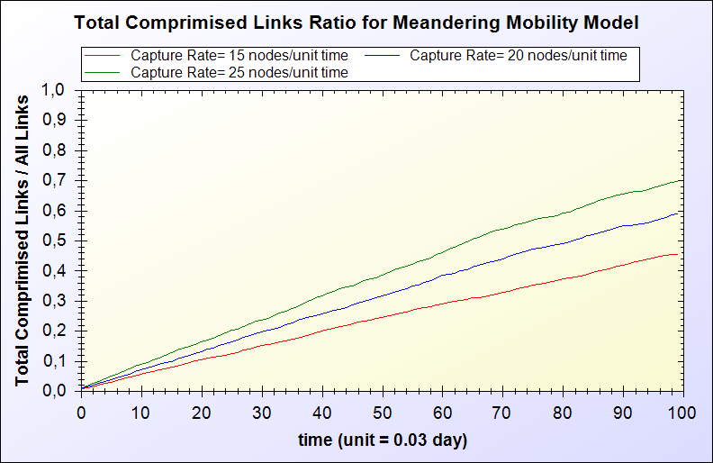 Performance Evaluation Totally Compromised Links Ratio: It is measure that shows not only additionally