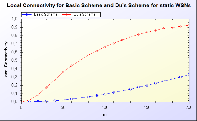 Local Connectivity for Basic Scheme and Du s Scheme for static WSNs Local connectivity: probability of any two