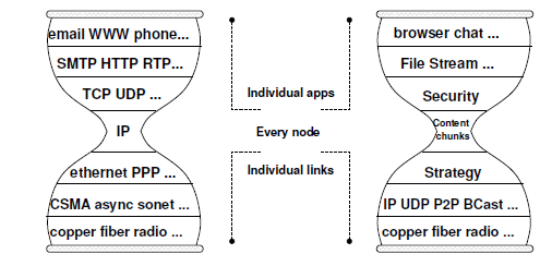 2. Information/Content Centric Networking CCN concepts (cont d) CCN proposes new thin waist of the Internet: IP to chunks of named content Application TCP, UDP, Applications: browser chat, file