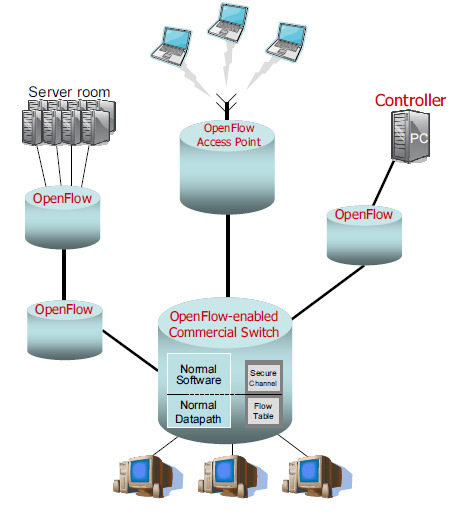 3. Software Defined Networking OpenFlow Protocol (cont d) Source Ref1: OpenFlow: Enabling Innovation in Campus Networks - Nick