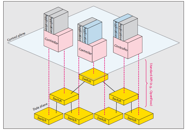 the scalability: several controllers Ref1: Example of a network of OpenFlowenabled commercial switches and routers. Source: S.