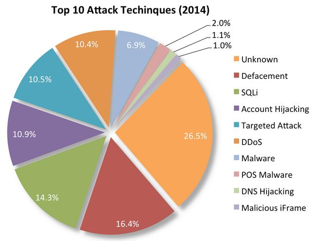 DDoS Attacks (1/3) A Distributed denial-of-service (DDoS) attacks is an attempt to make a machine or network resource unavailable to its intended