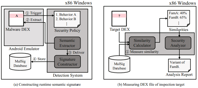 Discovering Android Malware using Behavior Signature Detecting Android malware variants by family signature New approach using CodeGraph system and android API Jonghoon Kwon, Jihwan Jeong, Jehyun