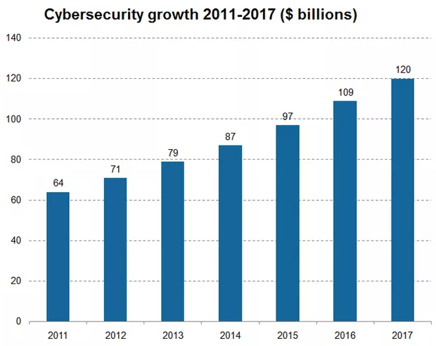 Cyber Security Markets The cyber security market is expected to grow at a