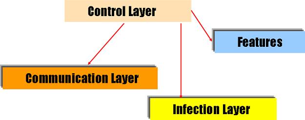 4. Control Layer The most important part of a botnet is its capacity to dispatch commands from the master to the bots.