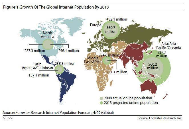 Internet Growth Continues Traffic continues to grow driven by user demand Underlying international