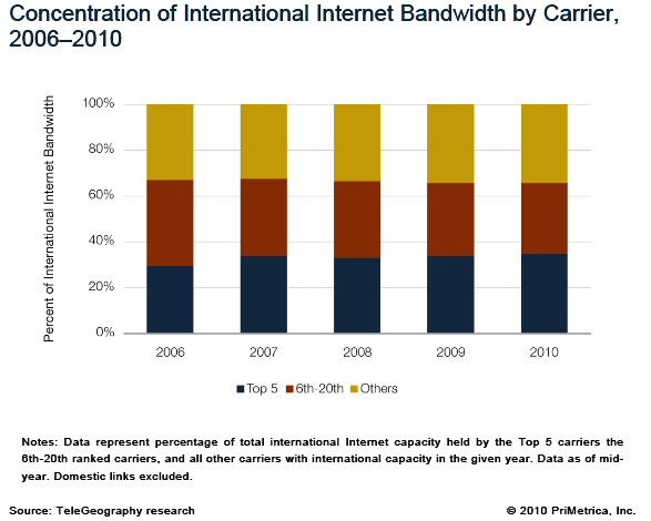International Internet Bandwidth ~30% of all international capacity is in use by Top 5 Internet carriers 12Tbps Interregional capacity mainly