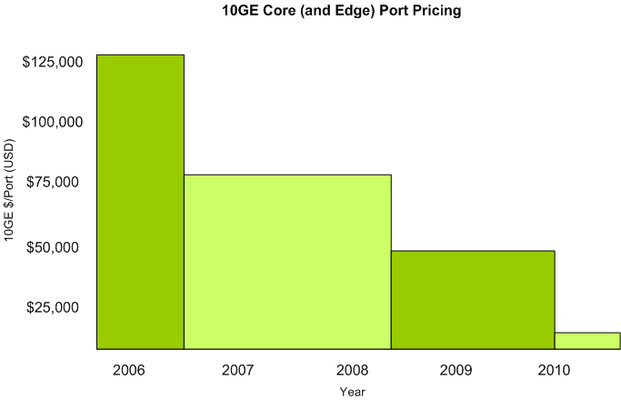 Cost trends Core