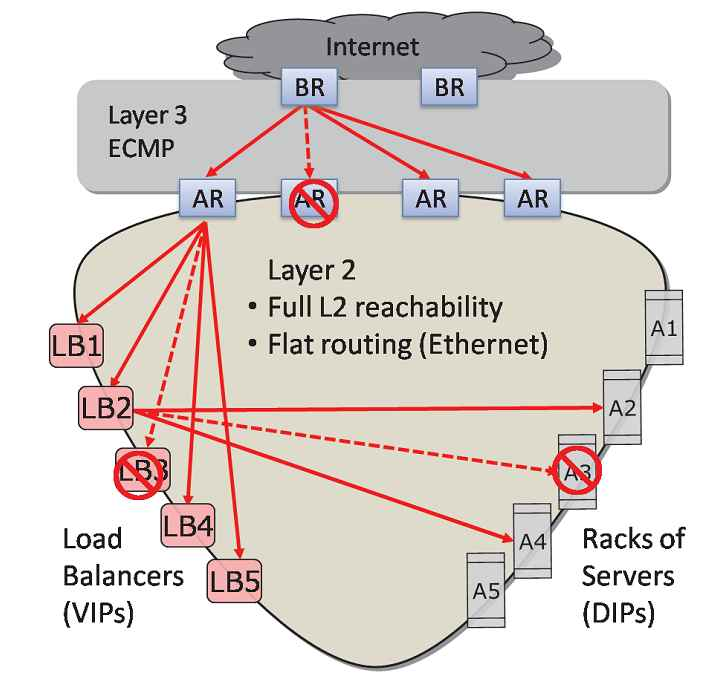 Layer 2 (Ethernet) scalability [Monsoon] x 100.