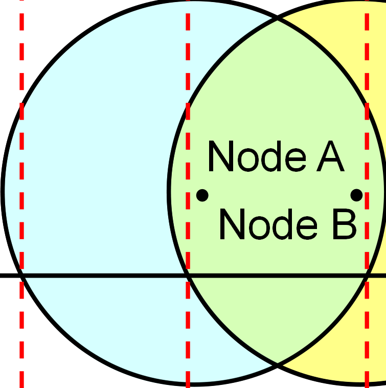 3 Routing in Wireless Sensor Networks Moreover, the DRVI is twice as long as the Hello Message Interval (HMI). Fig. 3.5 shows the trajectory of node X and the transmission range of node A and node B.