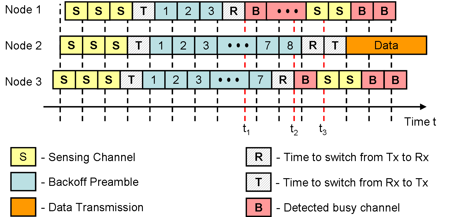 2.5 Backoff Preamble-based MAC Protocol with Sequential Contention Resolution The node senses the medium after the transmission of the preamble.