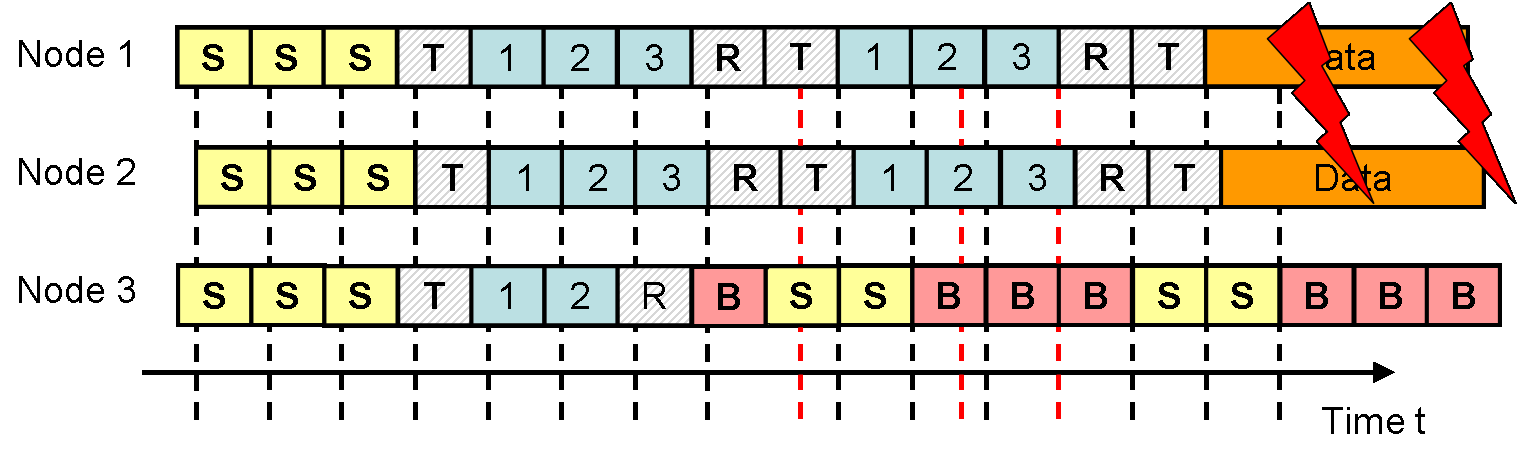 2.5 Backoff Preamble-based MAC Protocol with Sequential Contention Resolution Figure 2.15: Sequential Contention Resolution - Synchronous Access Figure 2.