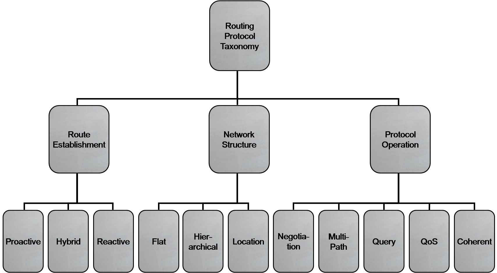 3 Routing in Wireless Sensor Networks Figure 3.