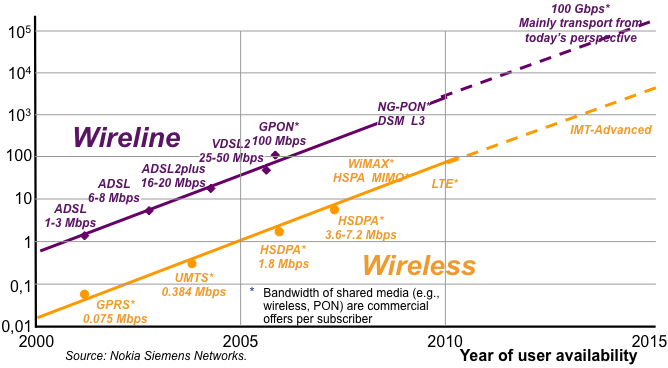 Faster networks for new applications: mobile