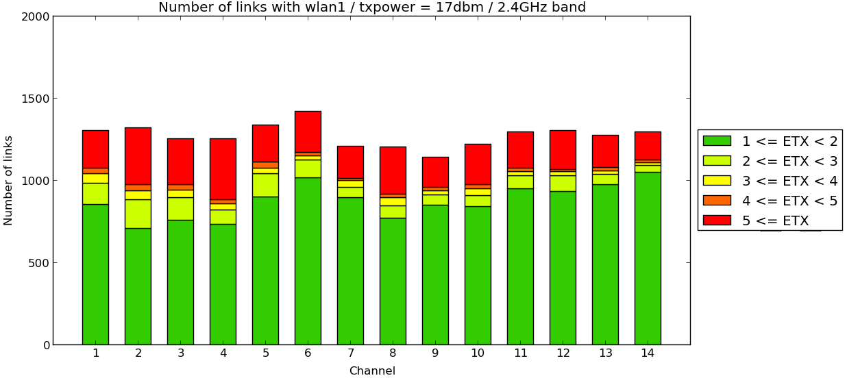 34 Chapter 3. DES-Testbed: Wireless experimentation laboratory Figure 3.3.2.: Links and their quality on the 2.4 GHz frequency band using the Atheros MiniPCI WNIC with a transmission power of 27 dbm.
