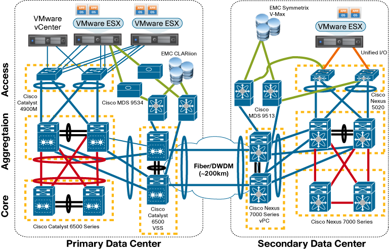 Figure 3. Jointly Validated Architecture The network topology used in the joint solution test simulates two data centers extended over different types of DCIs.