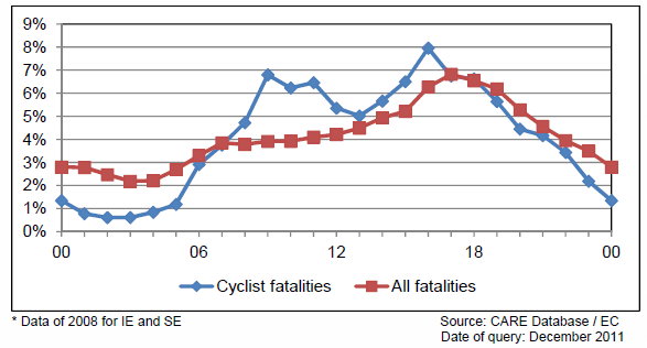 Figure2: Distribution of cyclist fatalities and of all road fatalities by hour of day in 2009, EU-22 (DaCoTa Figure 5) Light conditions data The role of light conditions on the incidence of cyclist