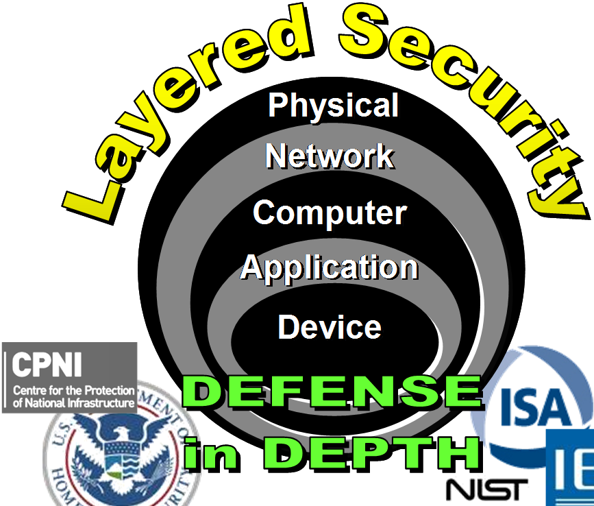 Defense in Depth A secure application depends on multiple layers of protection. Industrial security must be implemented as a system.