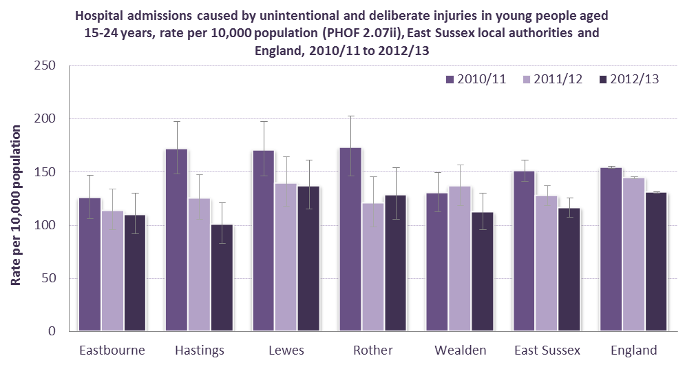Figure 3: rate of admissions by East Sussex local authority young people aged 15-24 years, 2010/11 to 2012/13, Public Health Outcome Framework indicator 2.