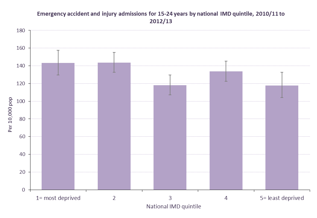 Figure 12: rate of admissions for 15-24 year
