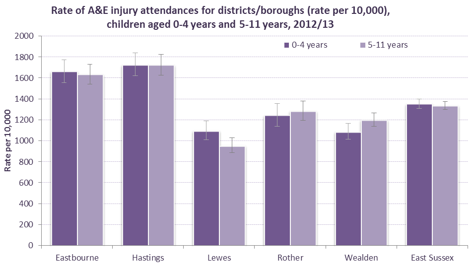 A&E attendances due to injuries, 2012/13 For children and young people aged under 25 years, there were 22,000 A&E attendances due to injuries (Table 15).