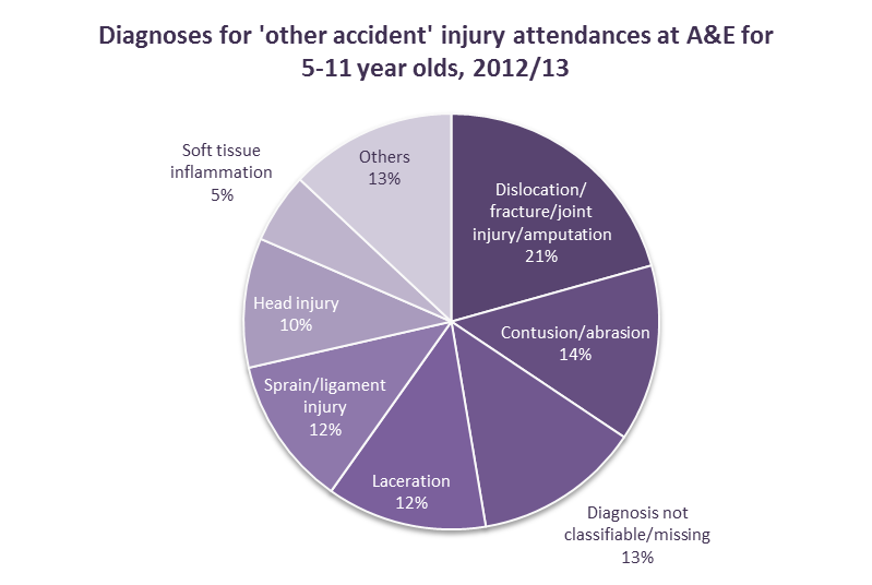 To further understand other accident attendances, the diagnosis code has been used (using national A&E dataset diagnosis codes) and Figures 20 to 23 show the diagnoses by age group.