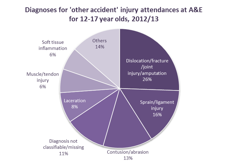 Figure 22: diagnosis of other accident injury attendances for young people aged 12-17 years, 2012/13