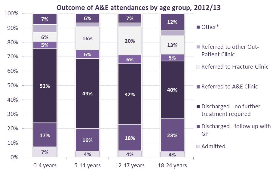 Outcome of A&E attendances Figure 30: outcome of A&E attendances by age group and local authority, 2012/13 Other* includes transfer to other health care provider, left department before being seen