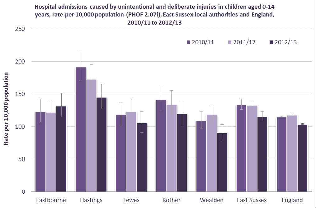 Public Health Outcomes Framework Indicator As can be seen from Figure 1, Hastings has the highest rate of admissions for persons aged 0 14 years in East Sussex and has always had a significantly