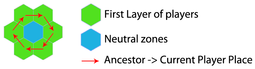 44 CHAPTER 3. SOLUTION Figure 3.5: All the possible situations for Player and Neutral zone generation based on a player start place and the direction of its ancestor. Figure 3.6: The initial layer of player start places and their ancestors.