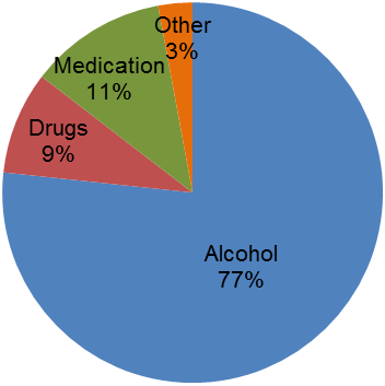 Influence of Substances 10% of accidents recorded in the database involved at least one driver, rider or pedestrian who had been described as being under the influence of substances.