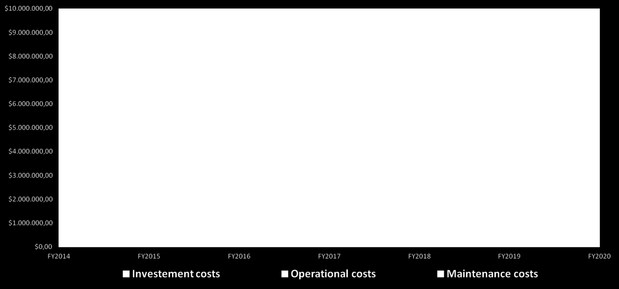 Figure 4.1 Investment costs, operating costs and maintenance costs of the Philadelphia Bikesharing system in Fiscal Years 2014 2020. From figure 4.