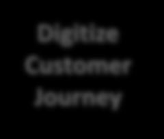 digitization of the customer journey potentially could