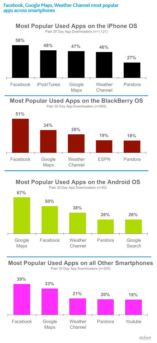 App Popularity by Operating