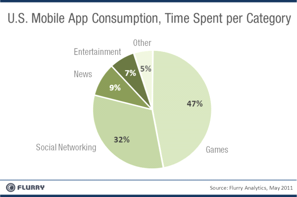 Table 5 Mobile App Consumption Time By Category Table 6 Popularity of