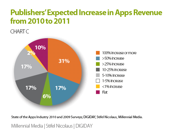 Table 8 Publishers Expected Increase in Apps