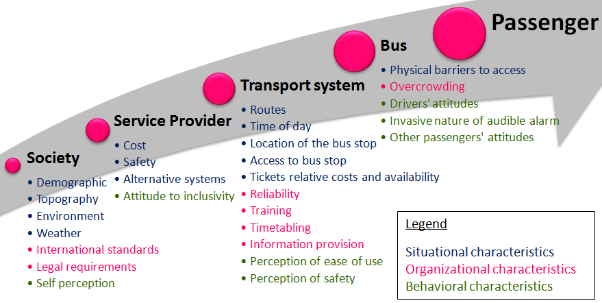 Chapter 2 - Literature review The general structure of public transport companies is organized on three levels: a macro, meso and micro level.
