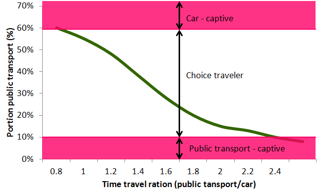 2.5. Passenger 2.5.1. Choice traveler The users of public transport depend on the portion of public transport (y-axis) and the travel time ratio (x-axis).