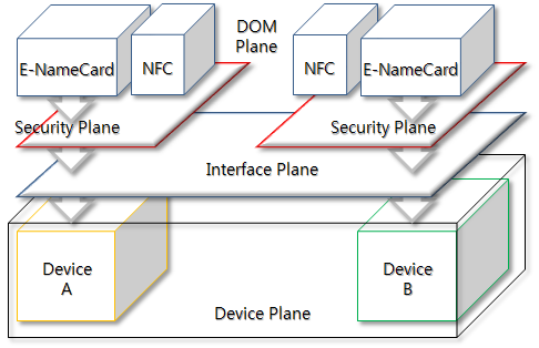 Figure 7. Access Control Model of e-business Card and NFC 4.