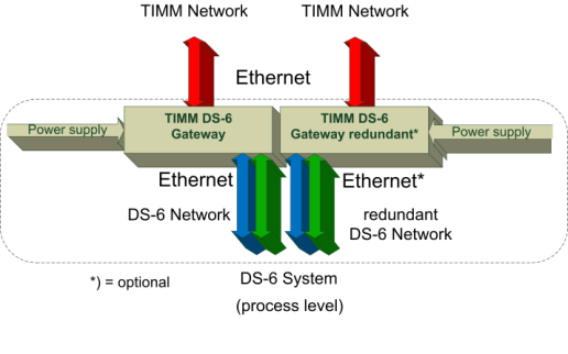 mately 11 khz is continued via TIMM. With identical functionality, the Gateway allows a bandwidth adjustment to standard telephony.