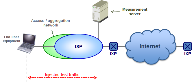 4.2 Measurements using injected test traffic 4.2.1 Test measurement architectures Two different typical measurement architectures are used by the ISP and/or by other entities, such as NRAs.