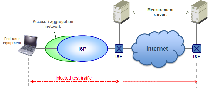 Measurement beyond the ISP leg In this scenario, the measurement path includes a complete Internet connection from client to measurement server beyond the ISP and may thus be carried out without