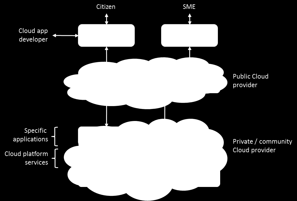49 Cloud Concepts for the Public Sector in Germany Use Cases maintain a tight interworking with the government agency.
