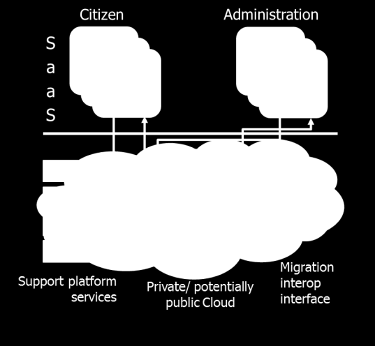 82 Cloud Concepts for the Public Sector in Germany Use Cases Actors and Roles administrative processes, governmental public guarantee obligations apply: Government agencies are responsible to ensure