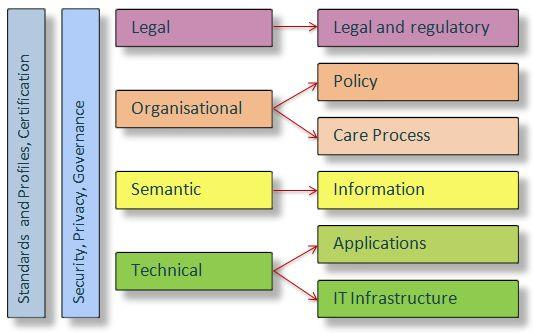 Initial Considerations (3/3) ehealth European Interoperability Framework (from Antilope 2015) Maintenance shops epsos Assets Legal & organisational