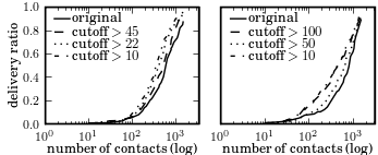 106 CHAPTER 4. DATA DELIVERY PROPERTIES OF HUMAN CONTACT NETWORKS Figure 4.6: Robustness to cutoff: MIT (below), UCSD (above).