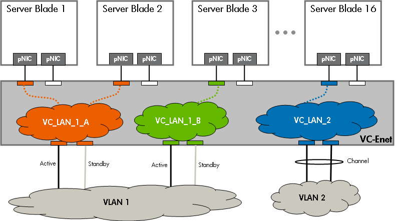 to the various ports IE ports that are not mapped cannot communicate. A VC Administrator defines vnets and, optionally, assigns VC uplinks to the vnets to provide external network connectivity.